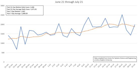 Using Johns Hopkins data, Cornelius Today compiled a chart of new confirmed cases of COVID-19 per day from June 21 through July 21 in North Carolina. The average number of new daily cases since June 21 is 1,672 andthe median is 1,686. The past seven-day average and median are higher at 1,888 and 1,862.