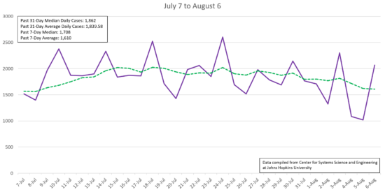 Using Johns Hopkins University's data, Cornelius Today compiled a chart of  new NC confirmed COVID-19 cases from July 7 through Aug. 6. The state's median number of cases since July 7 is 1,862. The state's median over the past 7 days is lower at 1,708.