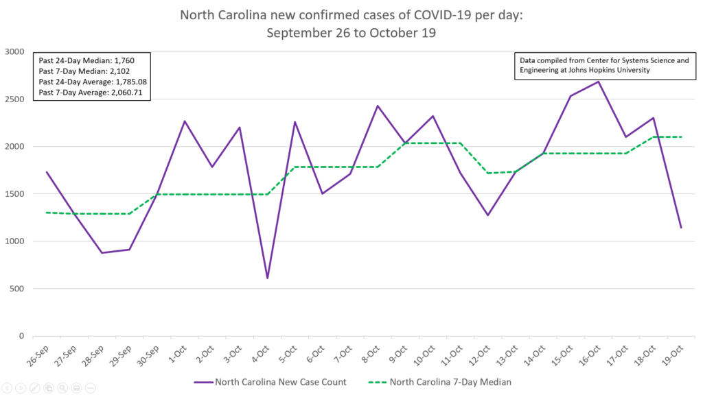 COVID-19 cases increasing, but at slower rate than last week