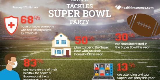 50% said they plan to spend the big game with just their immediate household this year.