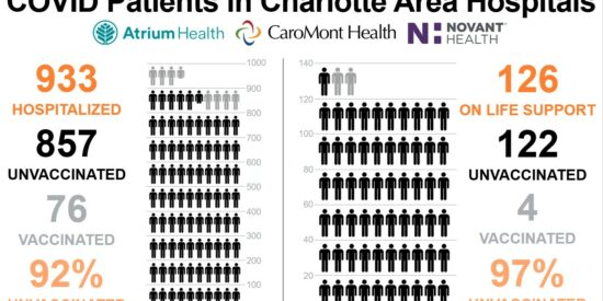 COVID Patients in Charlotte Area Hospitals 9.2.2021